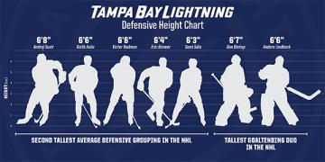 Infographic of Tampa Bay Lightning Defenseman and Goaltender Heights
