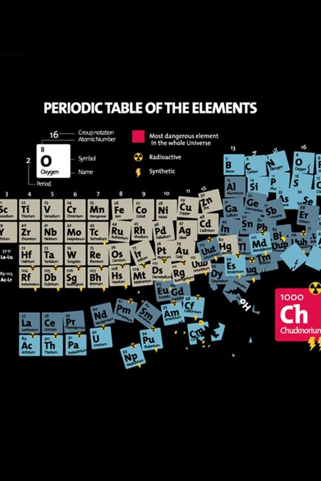 1920x1080px periodic table wallpaper wallpapersafari you urtaz Gallery