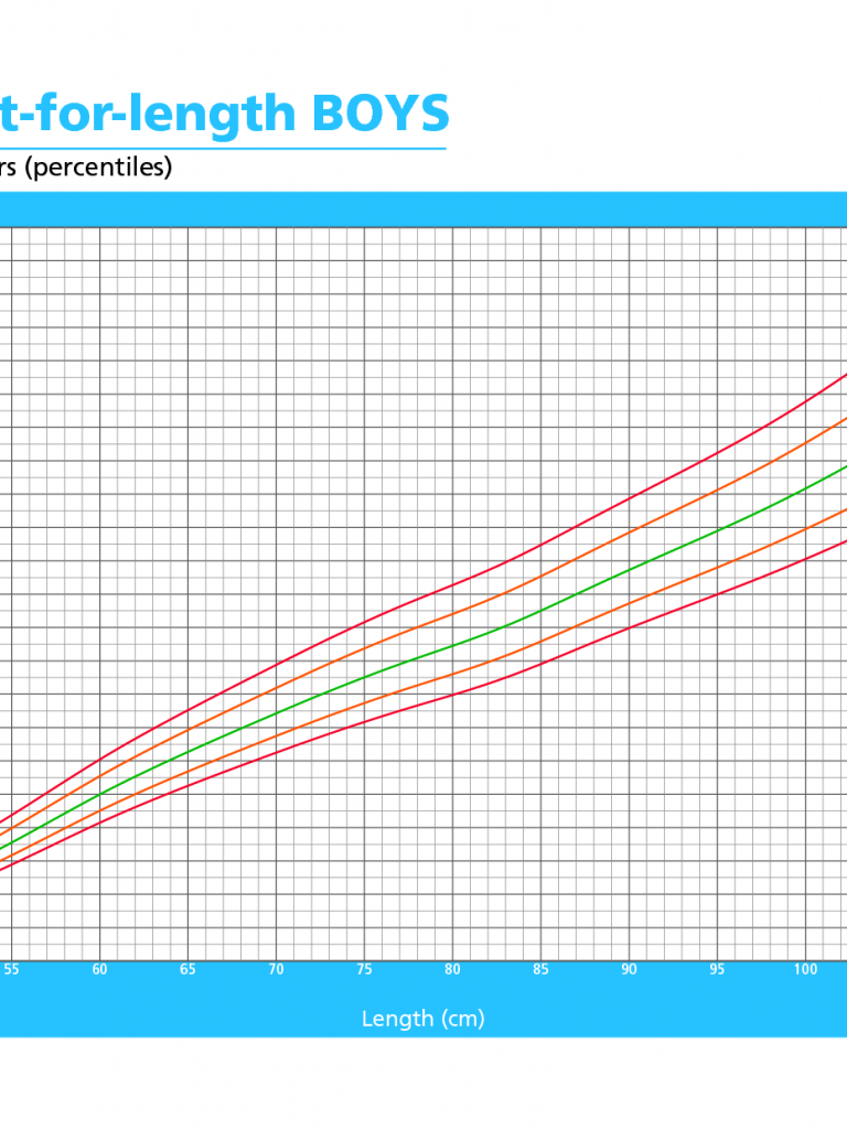 Free download Child Growth Chart Calculator Babycenter Auto Design ...