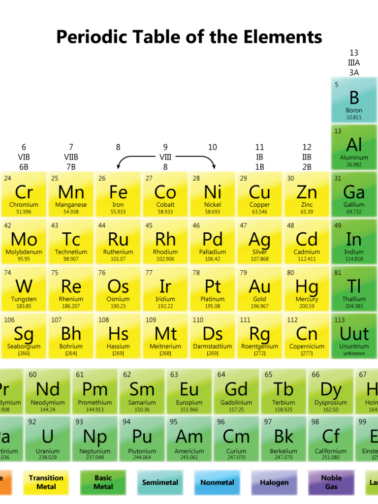webelements periodic table gallium uses - HD 768×1024